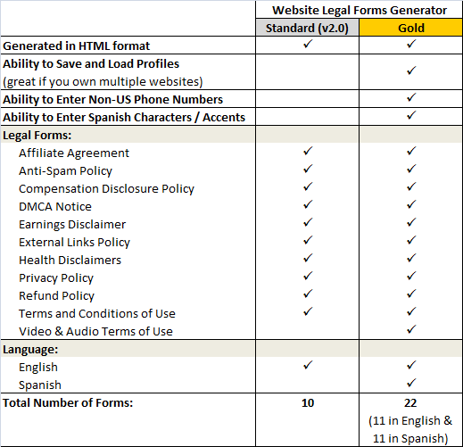 Comparison Chart of Website Legal Forms Generator Standard and Gold Editions